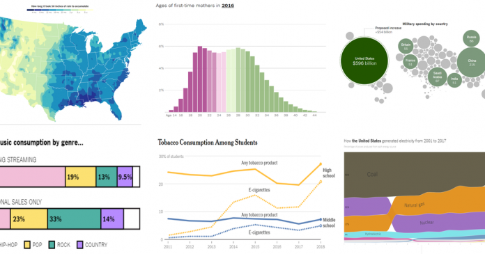 Looking for Graphs to Use in the Classroom? Here Are 34.