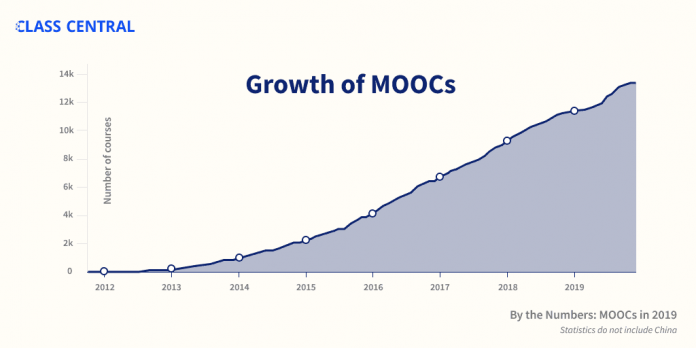 By The Numbers: MOOCs in 2019