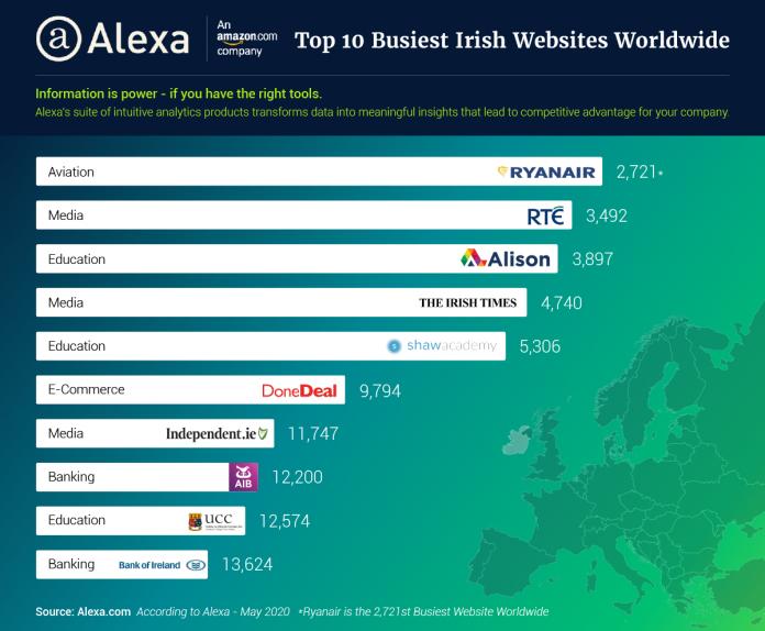 Alison: third busiest Irish website worldwide