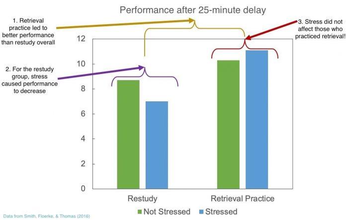 Retrieval Practice and Stress
